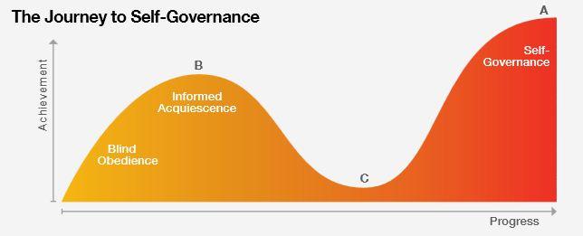 journey-to-self-governance