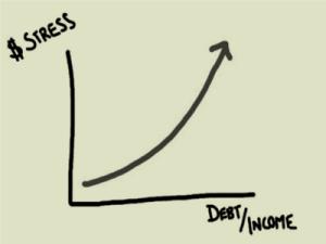 money-stress-curve-300x225